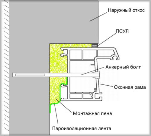 Монтаж окон и дверей по системе illbruck (ильбрук).